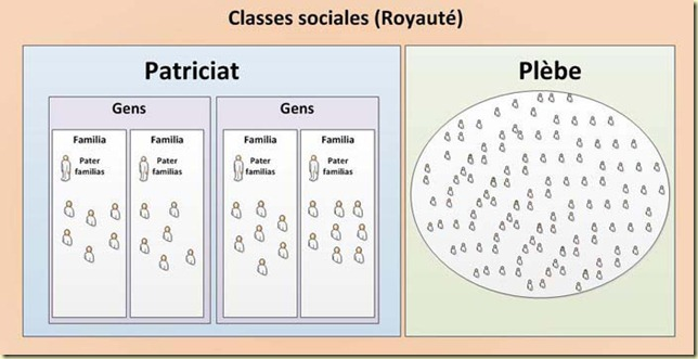 classes-sociales-royaute-ro
